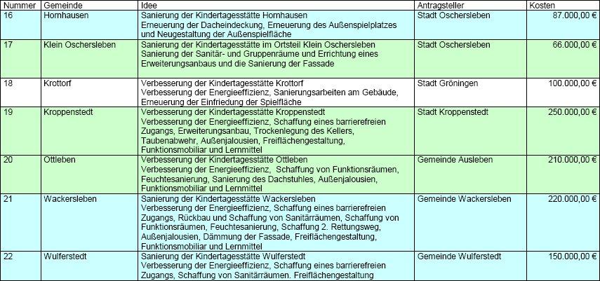 Ungewöhnlich Entwicklungsplan Vorlage Bilder - Entry Level Resume ...
